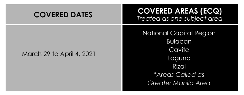 ECQ Guidelines Philippines Covered Dates
